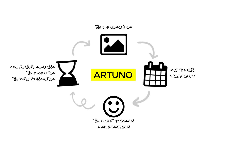 ARTUNO - CICLE